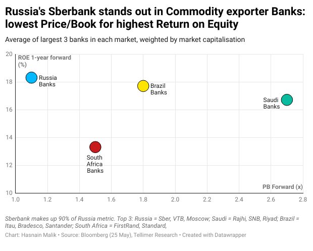 Russia's Sberbank stands out in Commodity exporter Banks: lowest Price/Book for highest Return on Equity