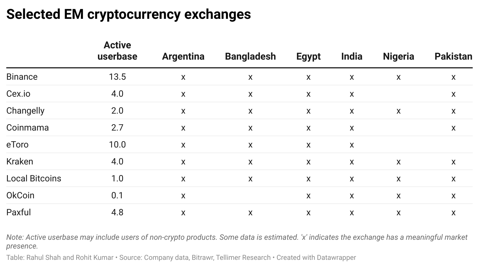 Selected EM cryptocurrency exchanges