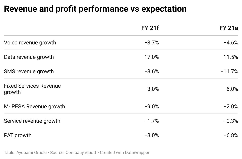 Revenue and profit performance vs expectation