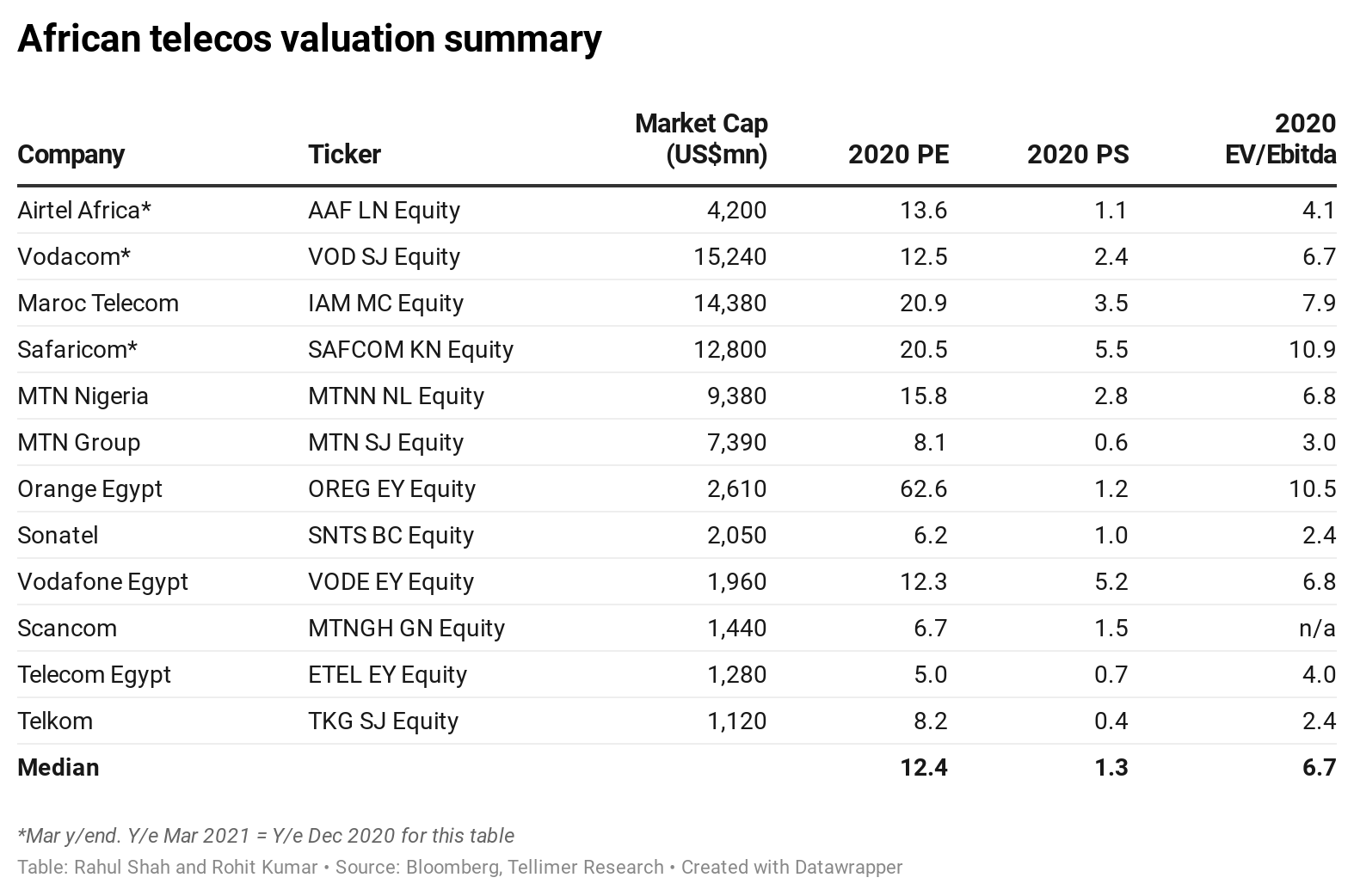 African telecos valuation summary