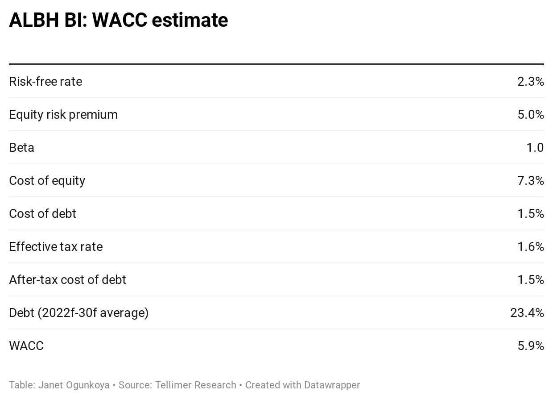 ALBH BI: WACC estimate