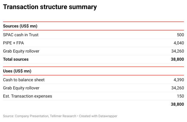 Transaction structure summary