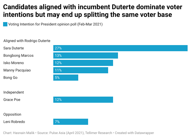 Candidates aligned with incumbent Duterte dominate voter intentions but may end up splitting the same voter base