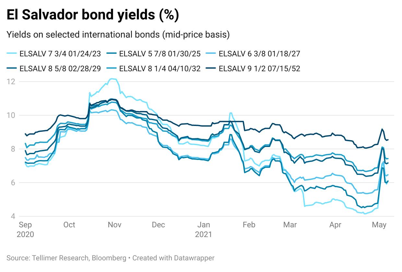 El Salvador bond yields (%)
