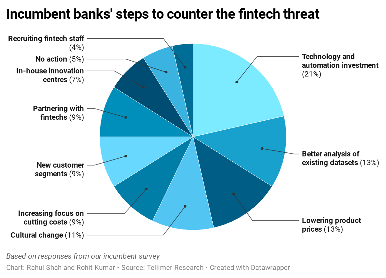 Incumbent banks' steps to counter the fintech threat