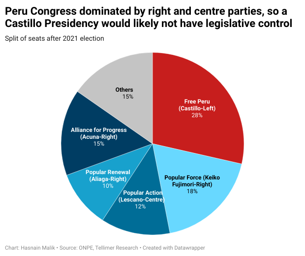 Peru Congress dominated by right and centre parties, so a Castillo Presidency would likely not have legislative control