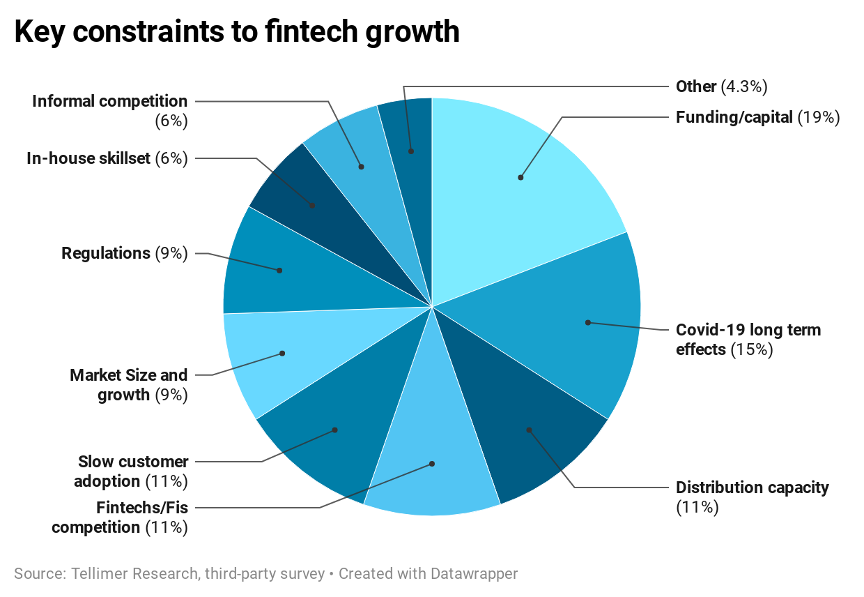 Key constraints to fintech growth