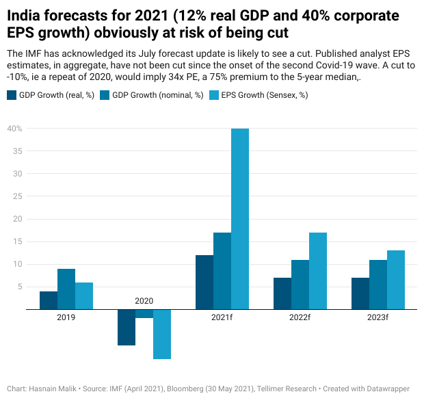 India forecasts for 2021 (12% real GDP and 40% corporate EPS growth) obviously at risk of being cut