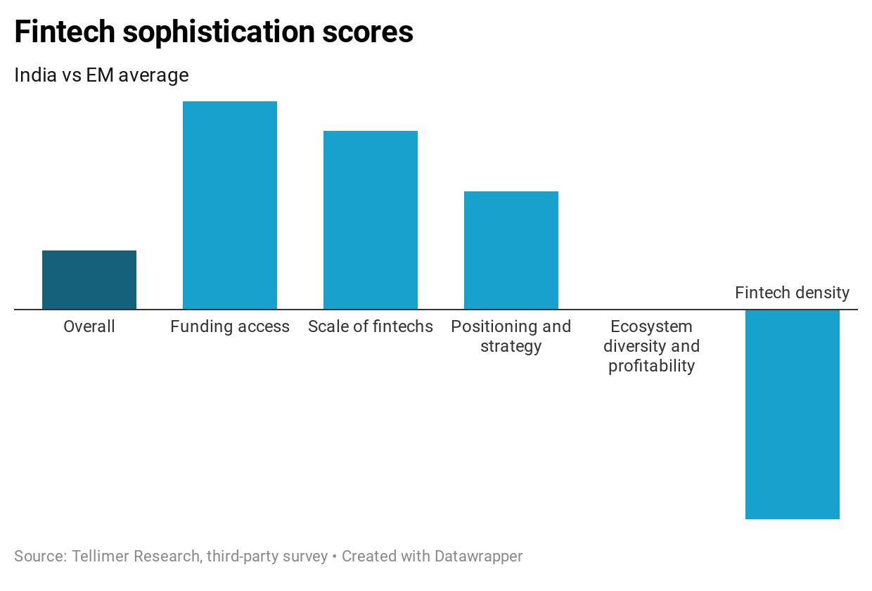 Fintech sophistication scores