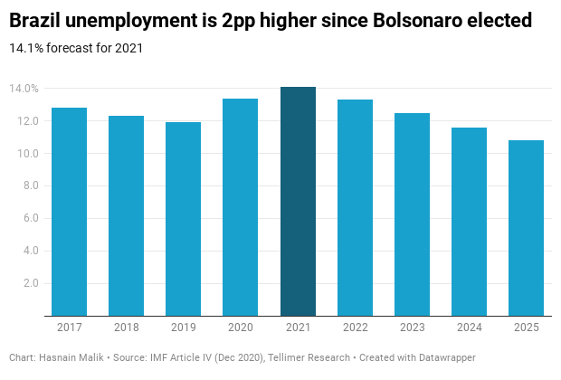 Brazil unemployment is 2pp higher since Bolsonaro elected