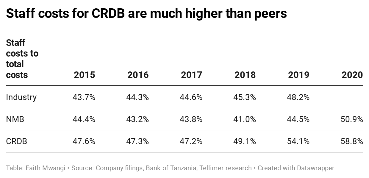 Staff costs for CRDB are much higher than peers