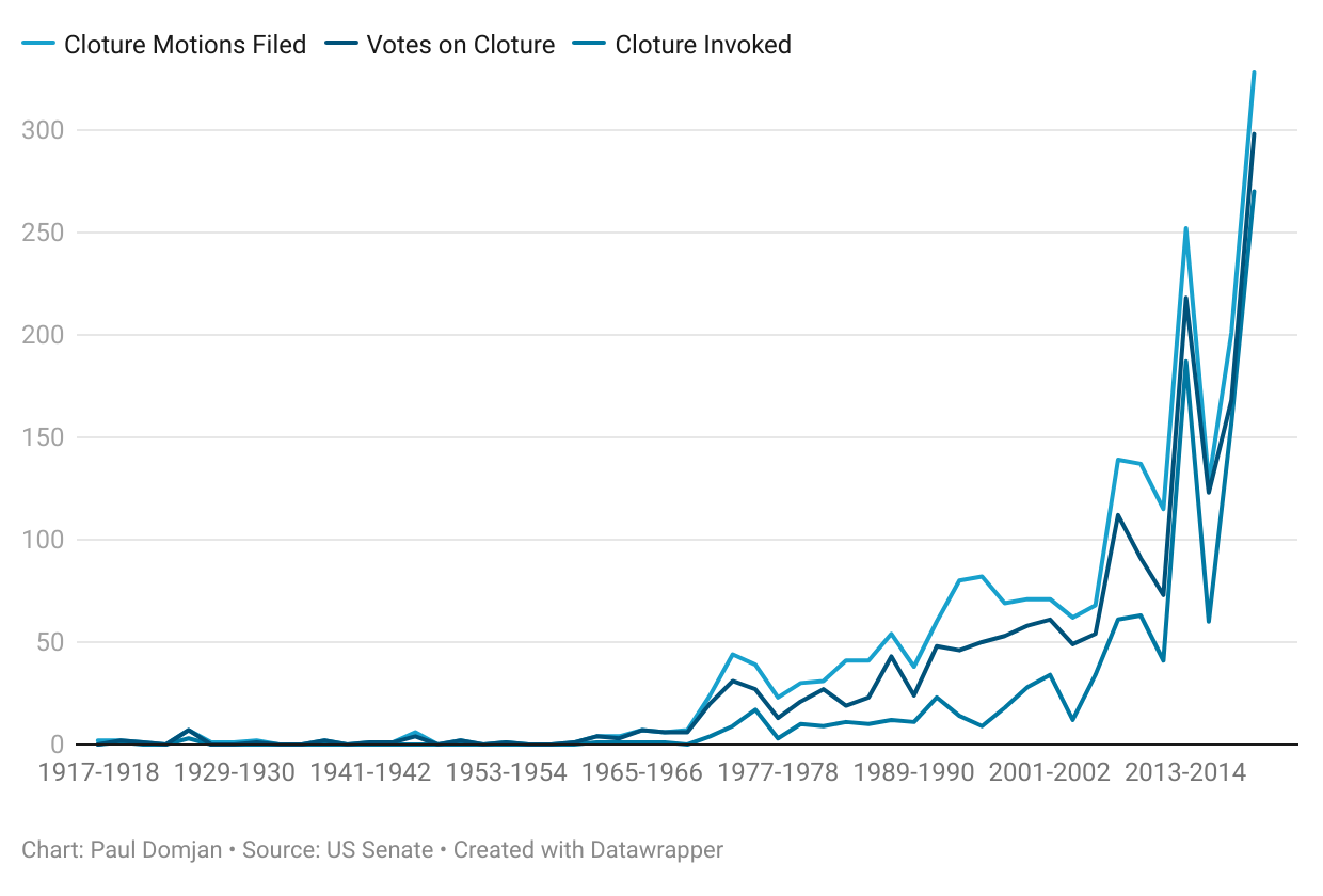 Use of filibusters has accelerated rapidly since the two-track system was introduced in 1970