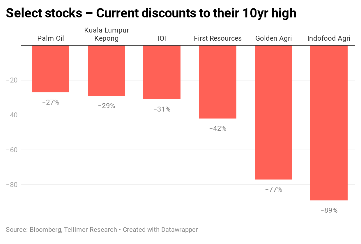 Select stocks – Current discounts to their 10yr high
