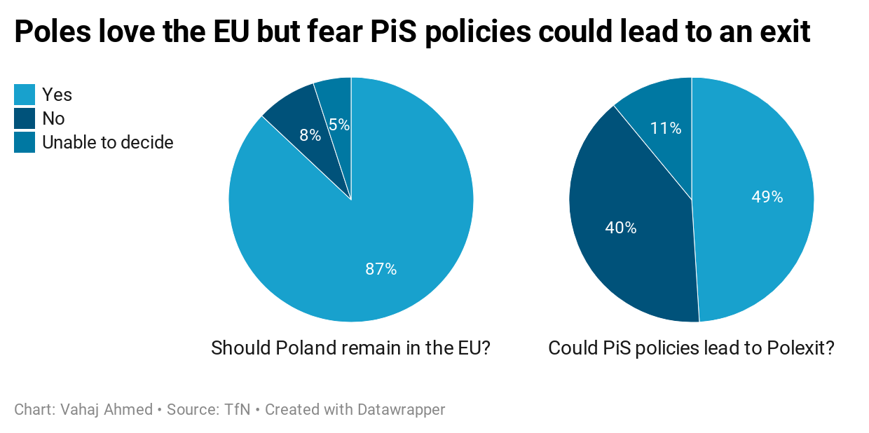 Poles love the EU but fear PiS policies could lead to an exit