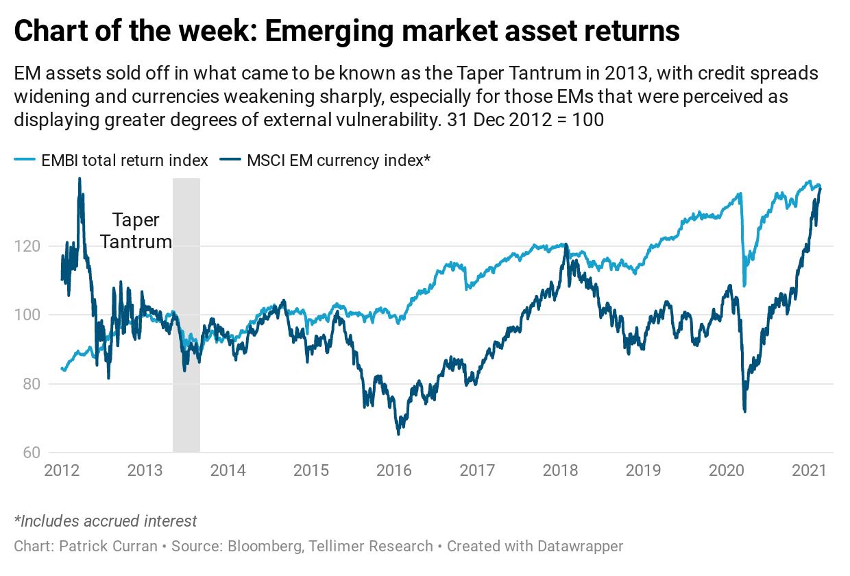 Chart of the week: Emerging market asset returns