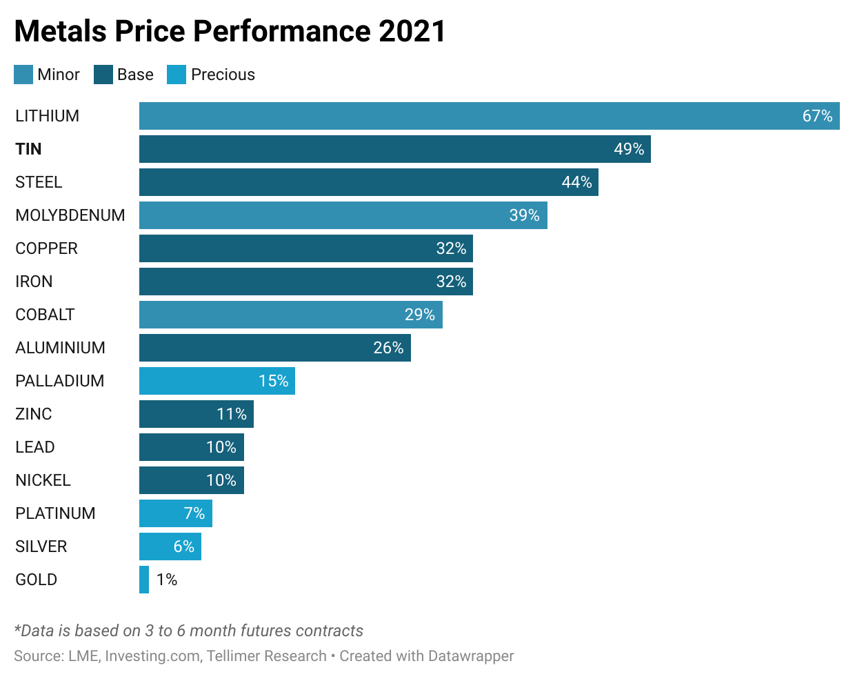 Metals price performance for 2021