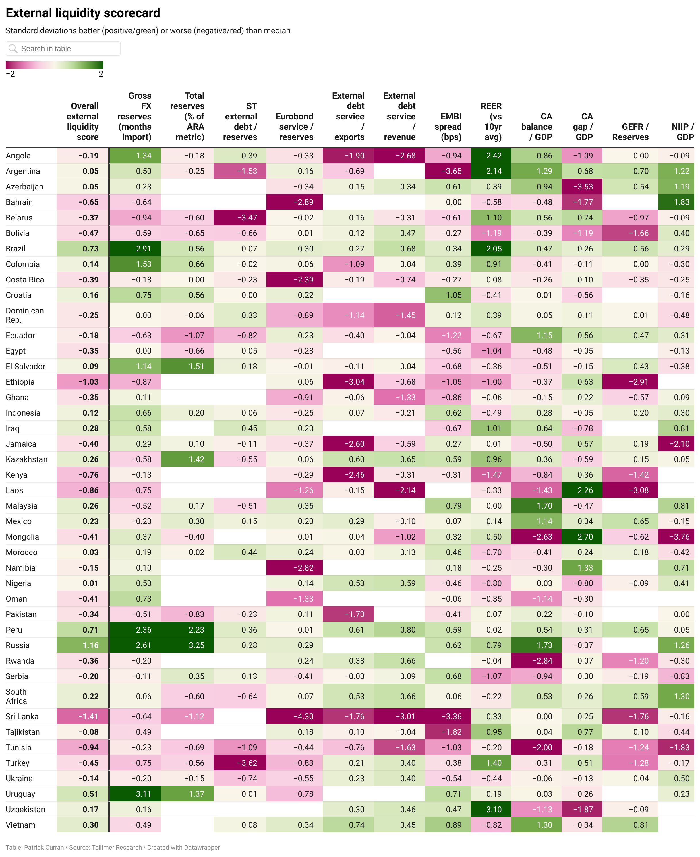 External liquidity scorecard
