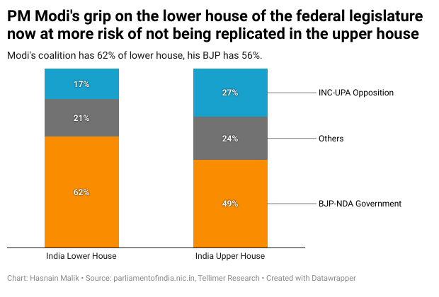 PM Modi's grip on the lower house of the federal legislature now at more risk of not being replicated in the upper house