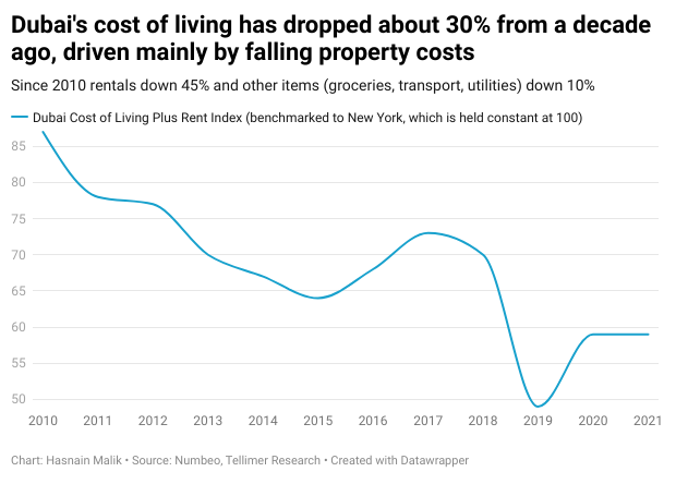 Dubai's cost of living has dropped about 30% from a decade ago, driven mainly by falling property costs