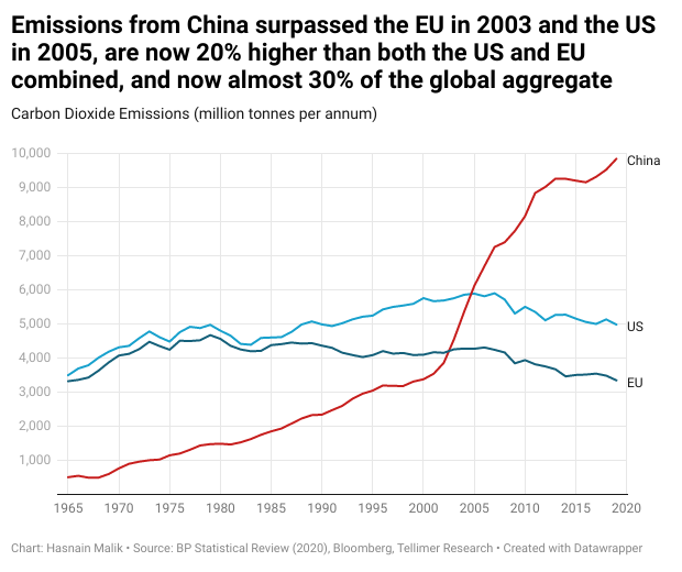Emissions from China surpassed the EU in 2003 and the US in 2005, are now 20% higher than both the US and EU combined, and now almost 30% of the global aggregate