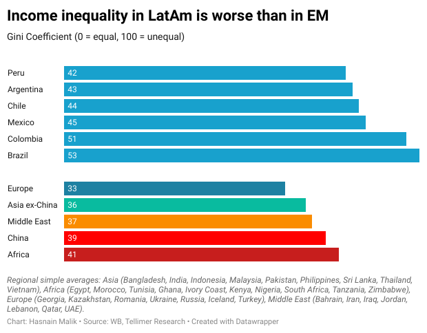 Income inequality in LatAm is worse than in EM