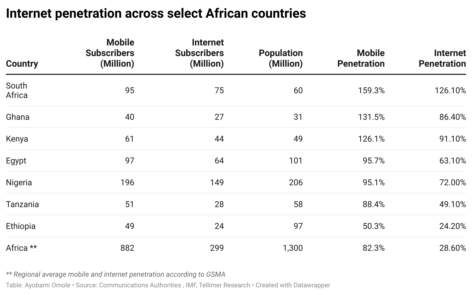 Internet penetration across select African countries