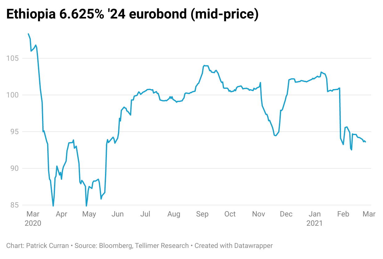 Ethiopian eurobond