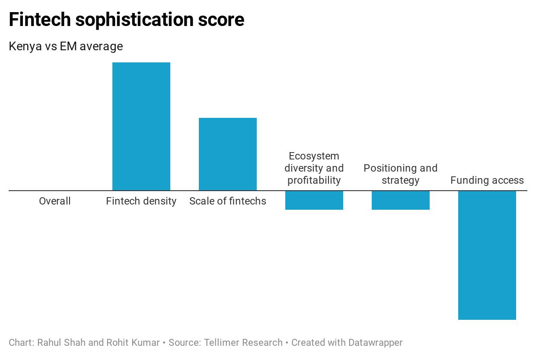 Fintech sophistication score