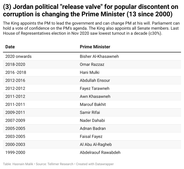 """Jordan political """"release valve"""" for popular discontent on corruption is changing the Prime Minister (13 since 2000)"""