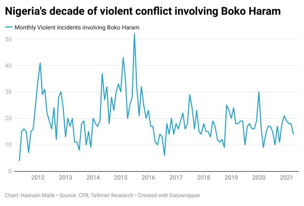 Nigeria's decade of violent conflict involving Boko Haram