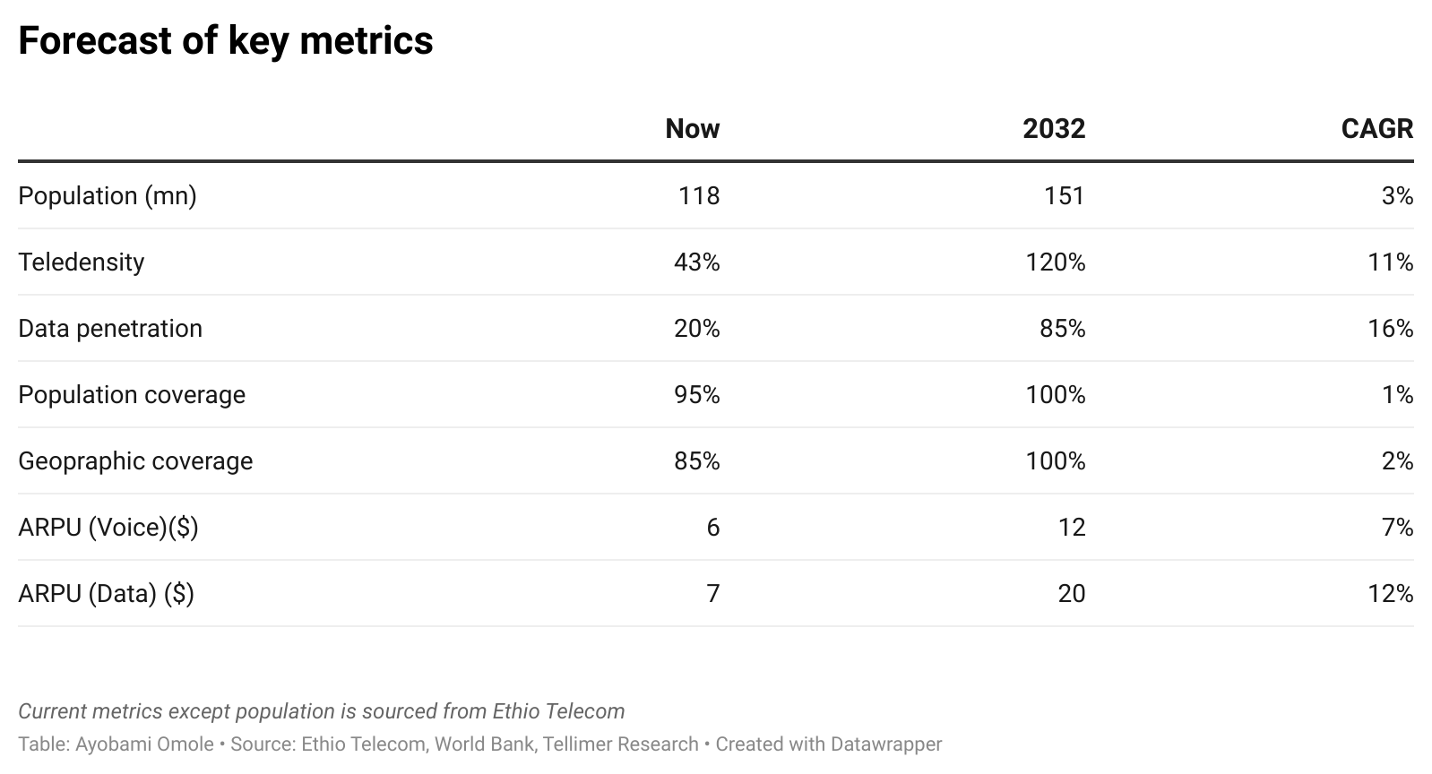 Forecast of key metrics