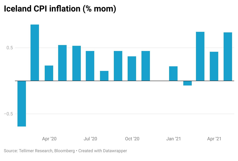 Iceland CPI inflation (% mom)