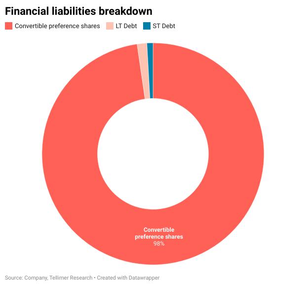 Financial liabilities breakdown