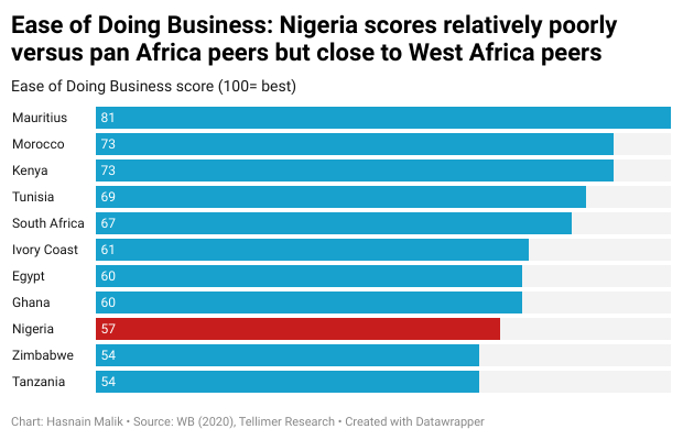 Ease of Doing Business: Nigeria scores relatively poorly versus pan Africa peers but close to West Africa peers