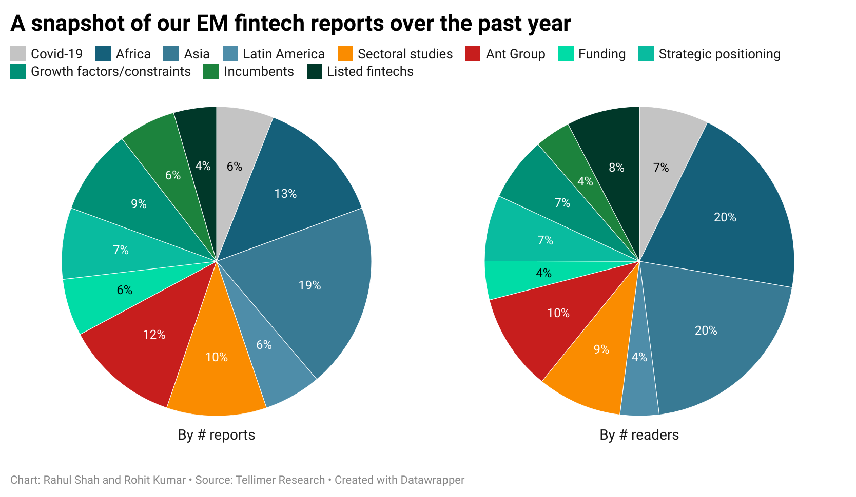 A snapshot of our EM fintech reports over the past year