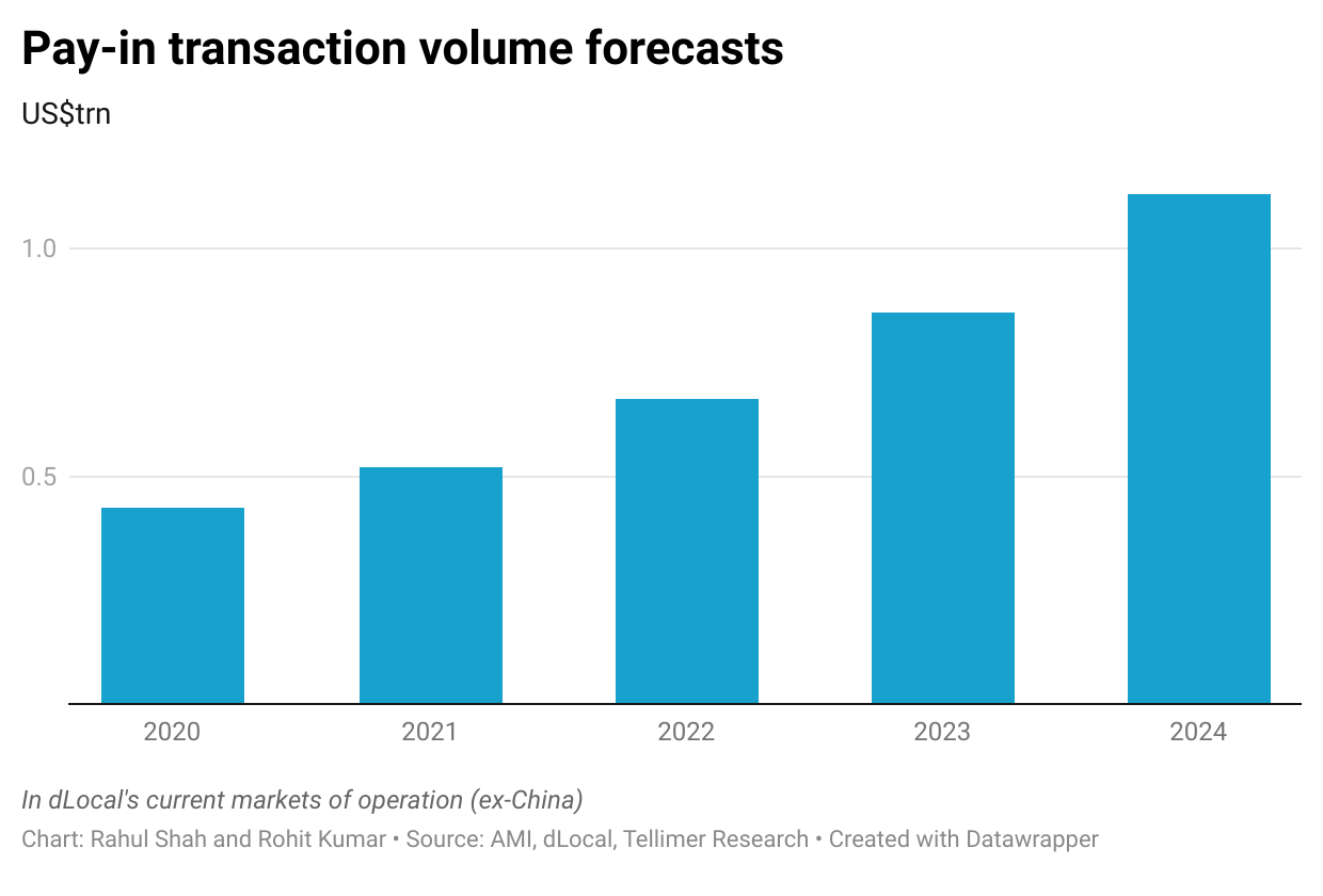 Pay-in transaction volume forecasts