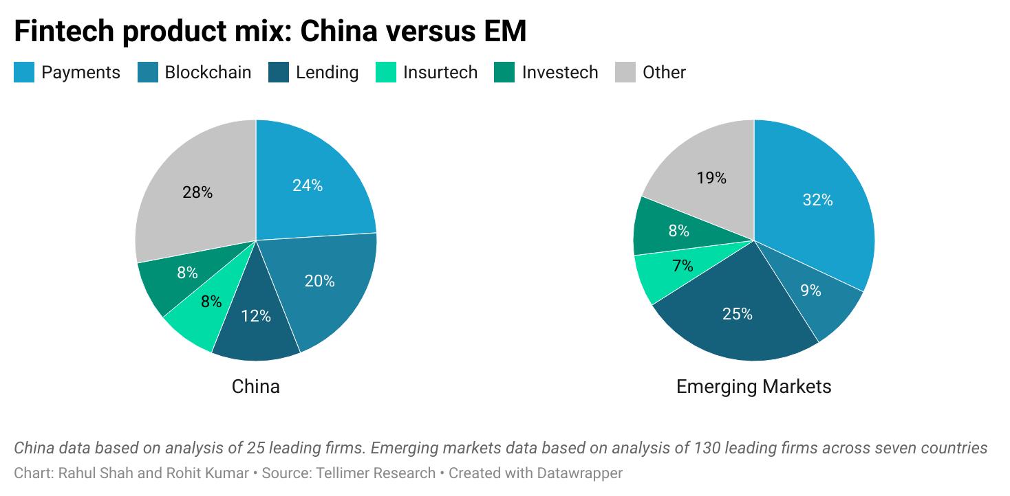 Fintech product mix: China versus EM