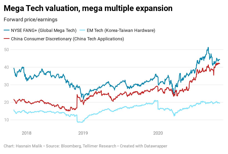Mega Tech valuation, mega multiple expansion