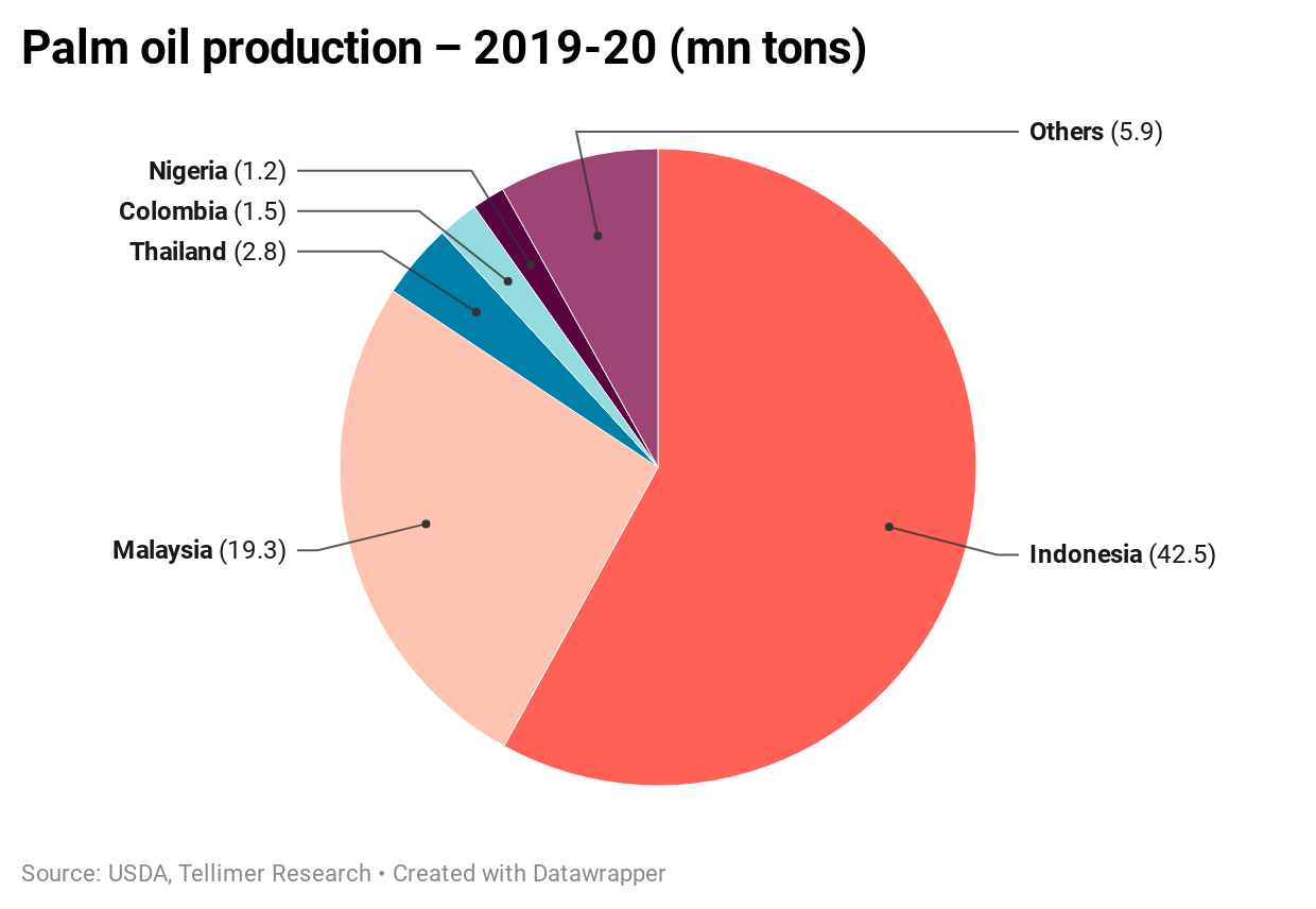 Palm oil production – 2019-20 (mn tons)