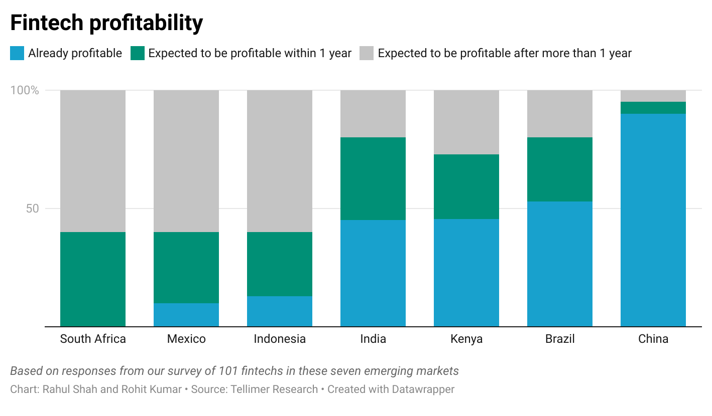 Fintech profitability