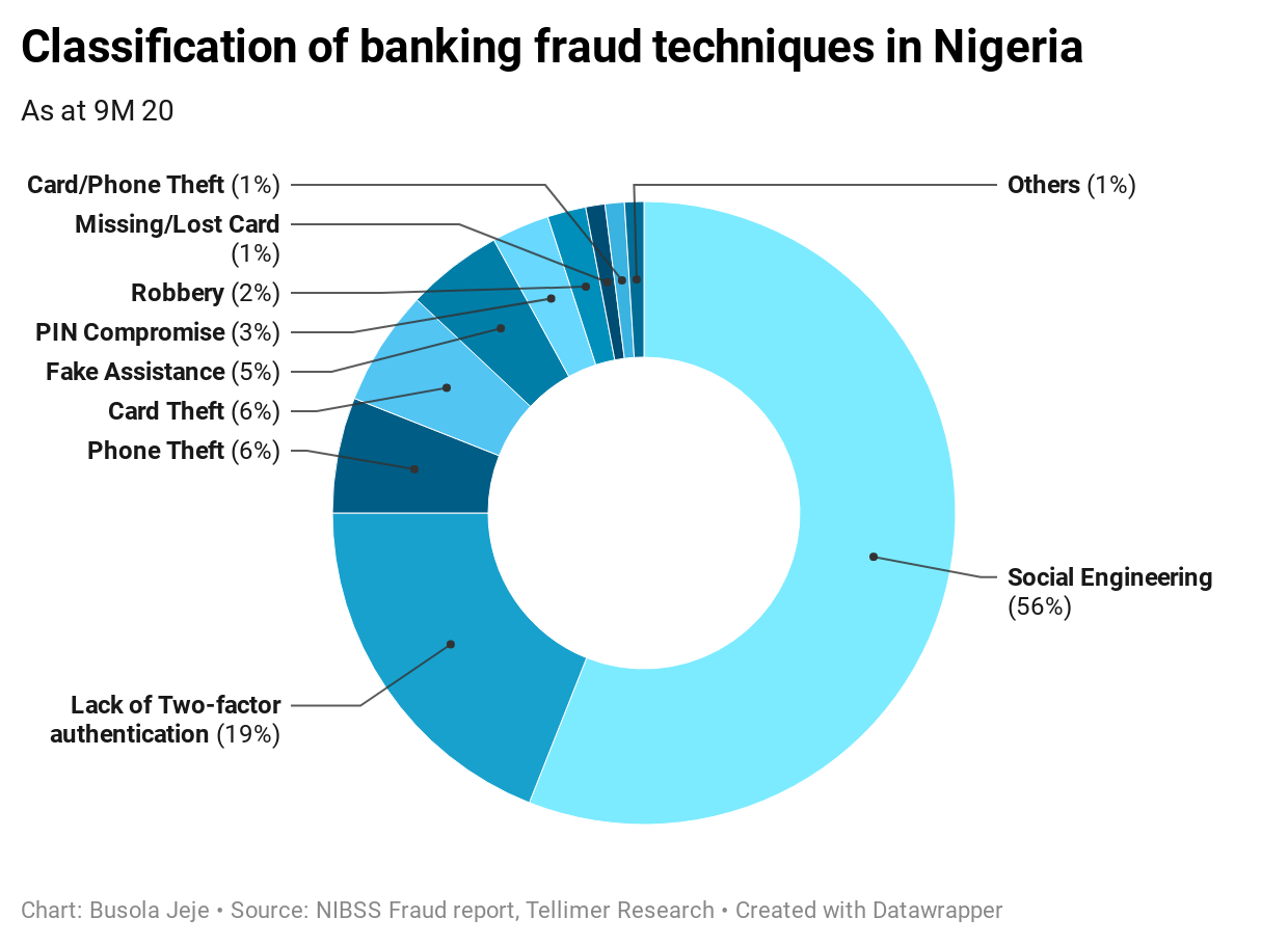 Classification of banking fraud techniques in Nigeria