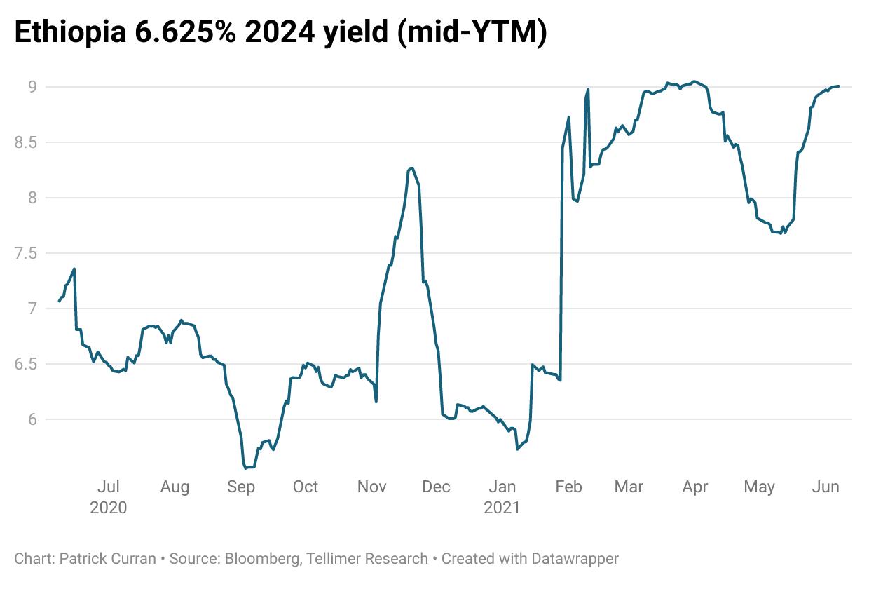 Eurobond yield