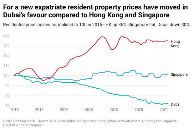 For a new expatriate resident property prices have moved in Dubai's favour compared to Hong Kong and Singapore