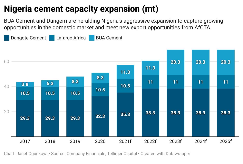 Nigeria cement capacity expansion (mt)