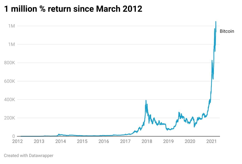 Bitcoin 1 million pecent return