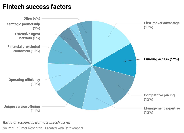 Fintech success factors