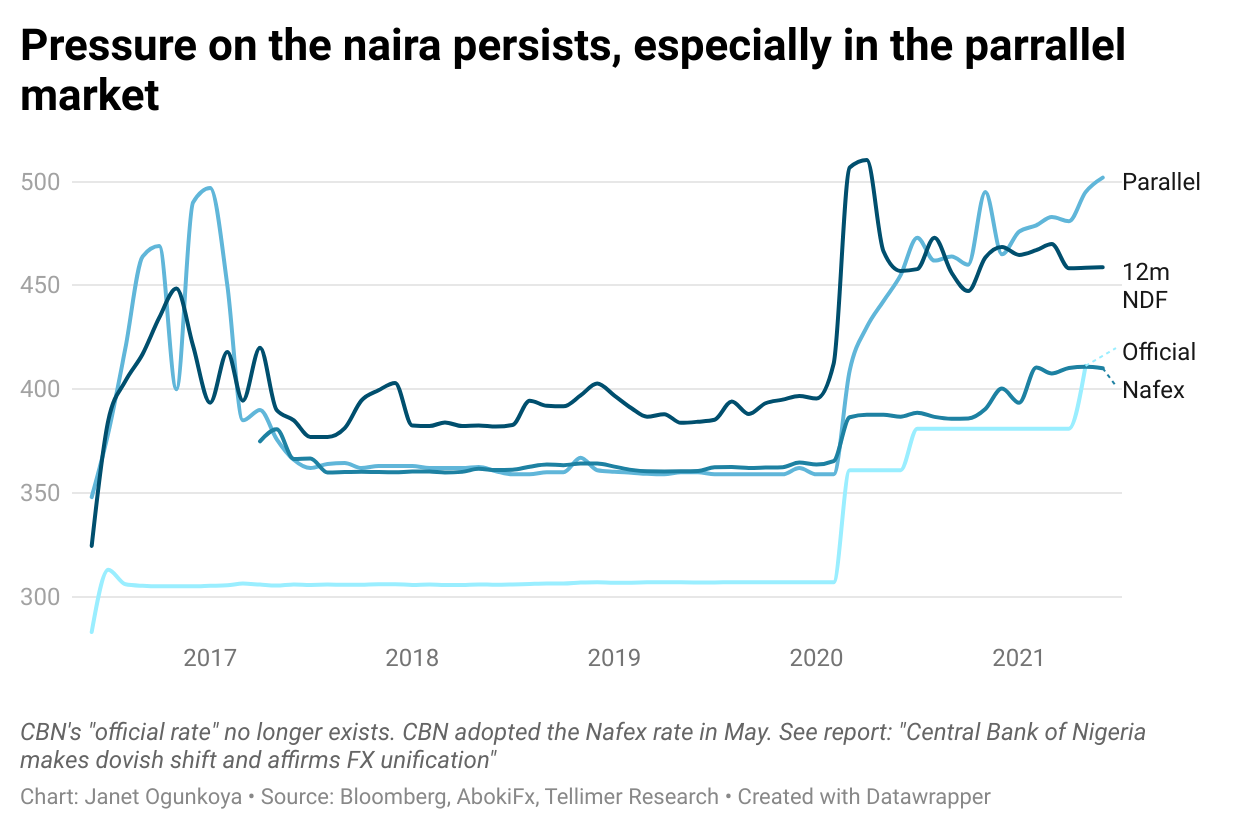 Pressure on the naira persists, especially in the parrallel market
