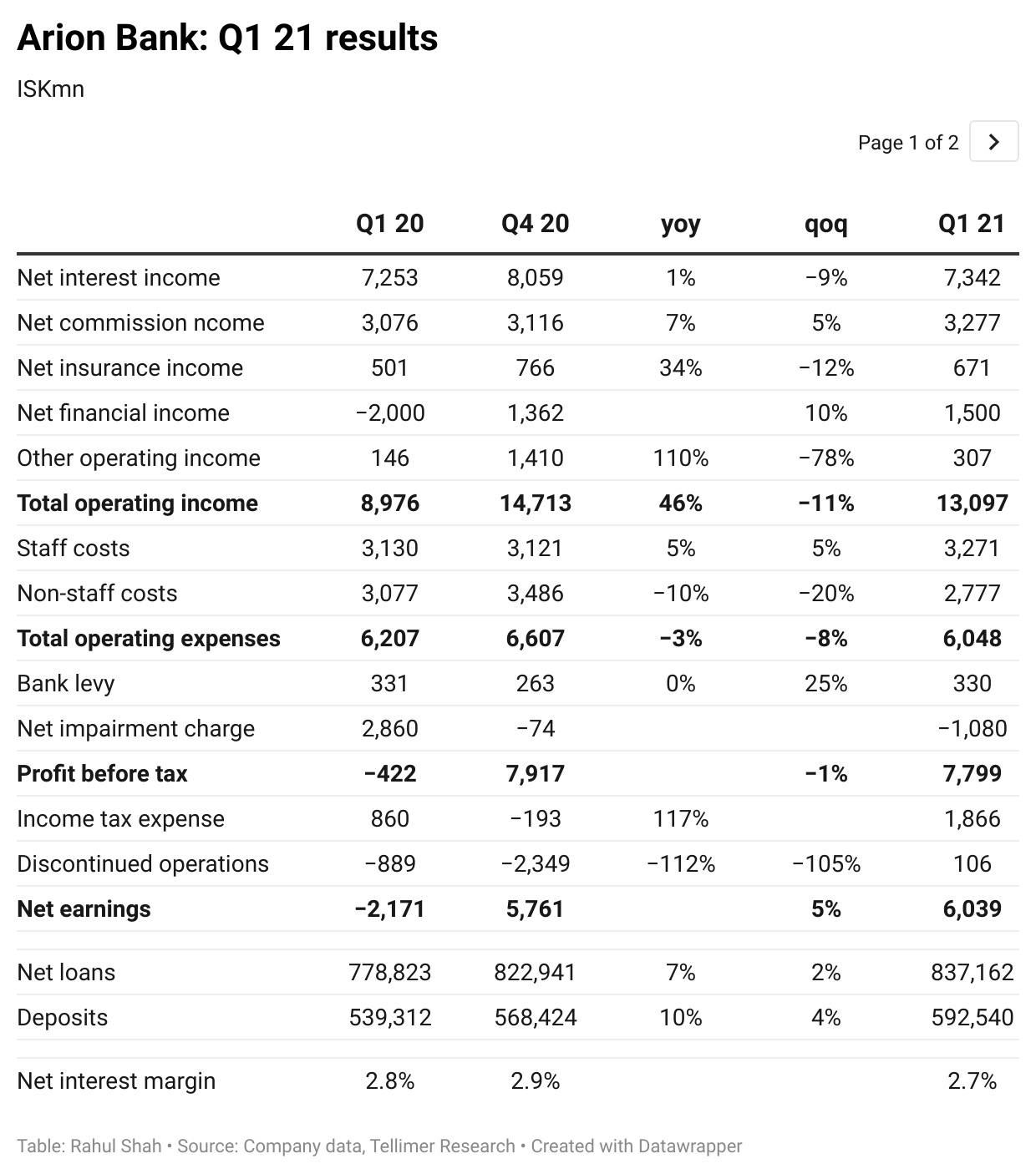 Arion Bank: Q1 21 results
