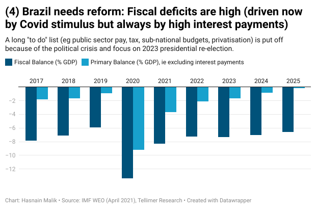 Brazil needs reform: Fiscal deficits are high (driven now by Covid stimulus but always by high interest payments)