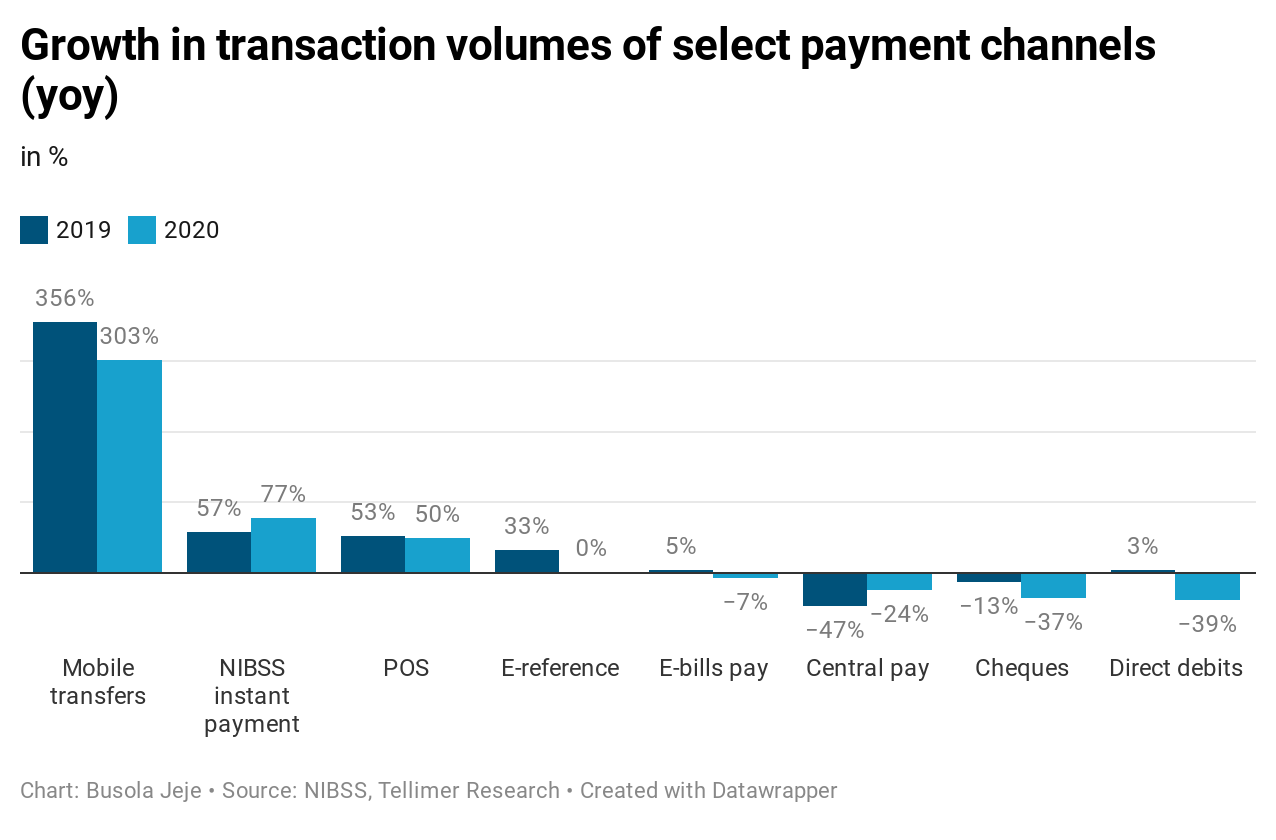 Growth in transaction volumes of select payment channels (yoy)